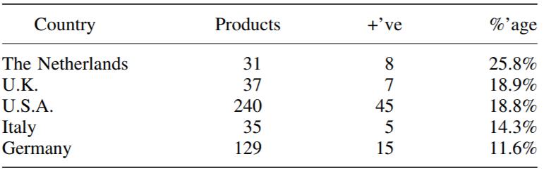 contamination protéine