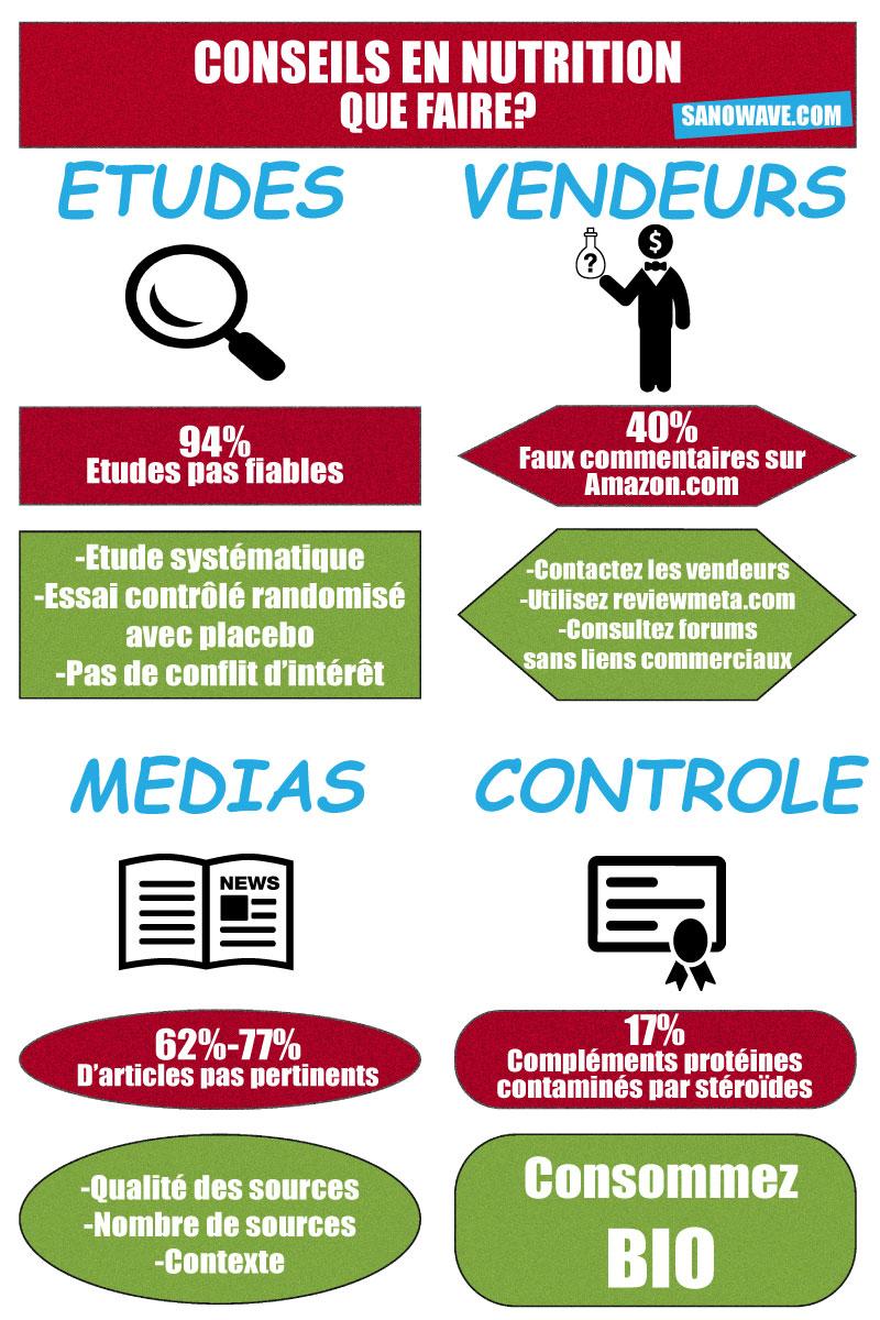 infographique conseils en nutrition